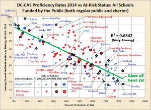again-fixed-and-revised-names-and-bicolor-size-of-school-and-at-risk-vs-average-dc-cas-2014-proficiency-both-regular-public-and-charter-dc