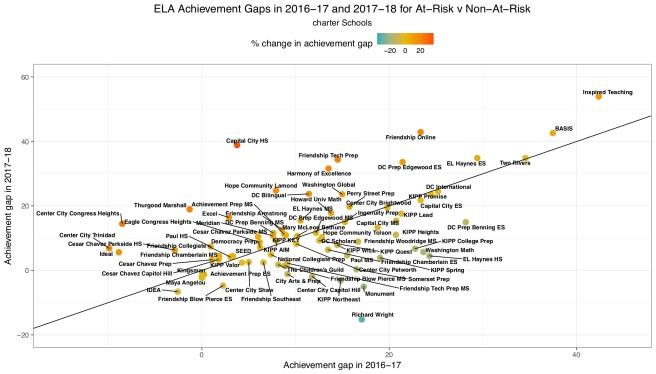 achieve gap charter ela