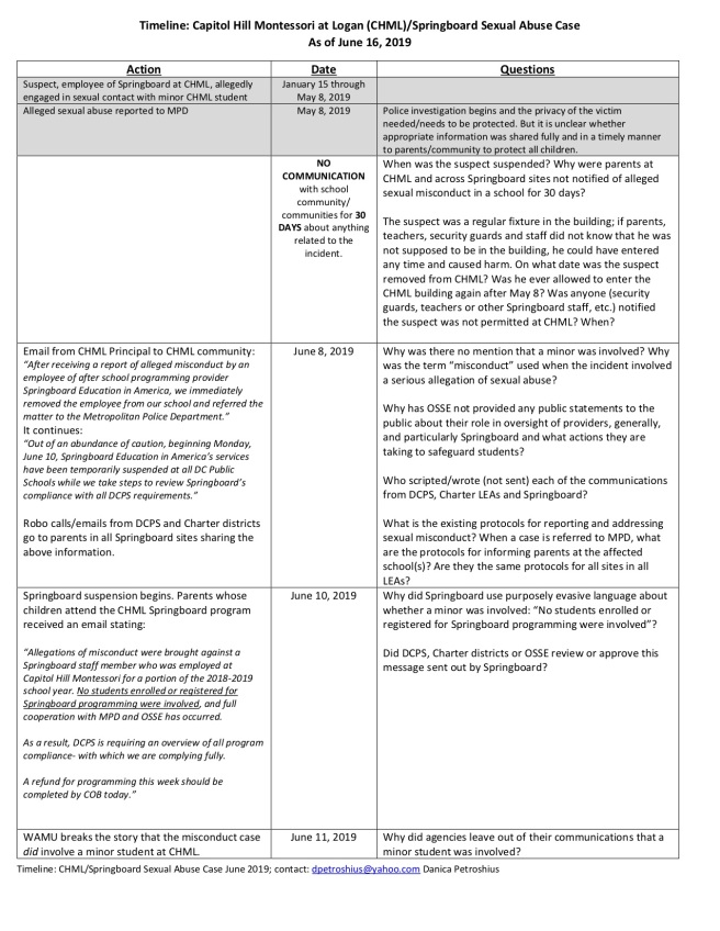 Sexual Misconduct Springboard CHML Timeline June 2019